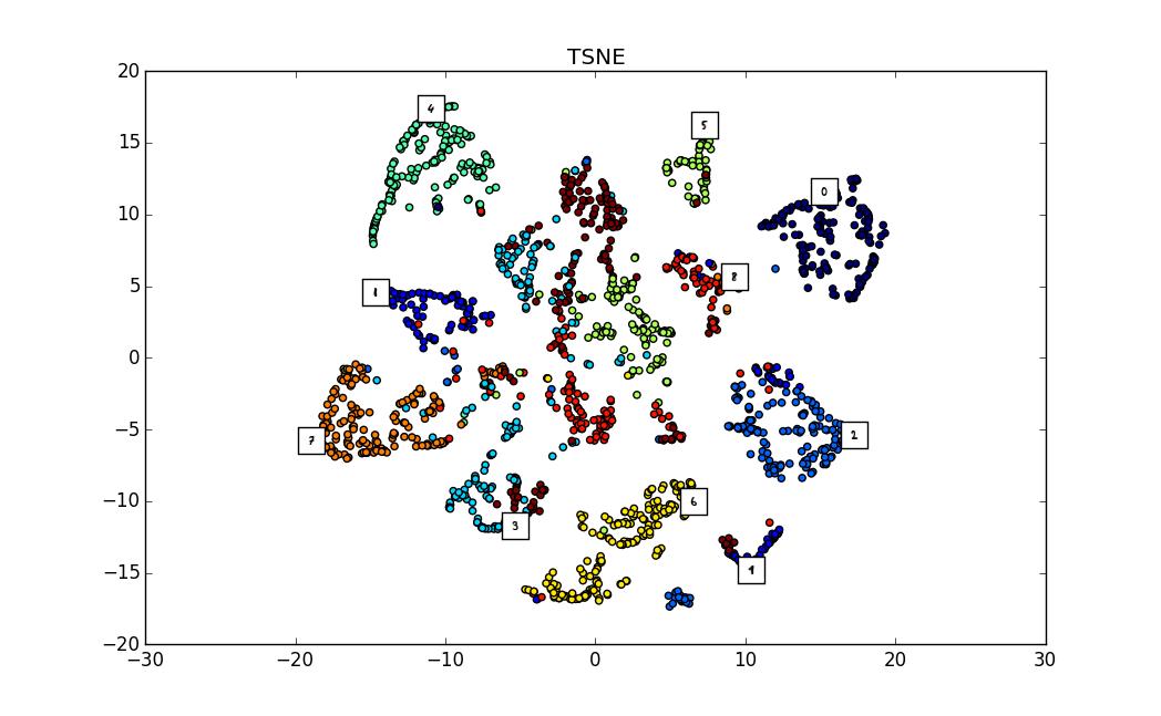 L'analisi archetipale per lo studio dell'eterogeneità dei consumatori